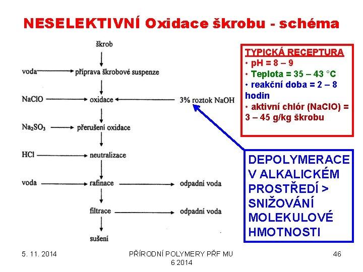 NESELEKTIVNÍ Oxidace škrobu - schéma TYPICKÁ RECEPTURA • p. H = 8 – 9
