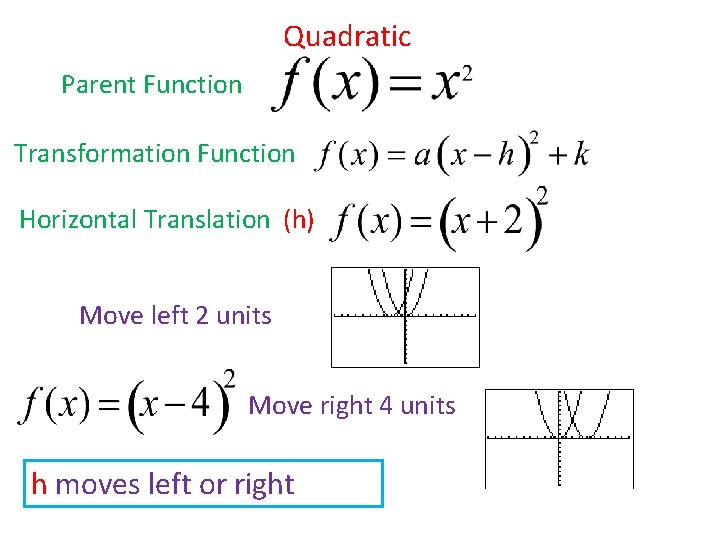 Quadratic Parent Function Transformation Function Horizontal Translation (h) Move left 2 units Move right