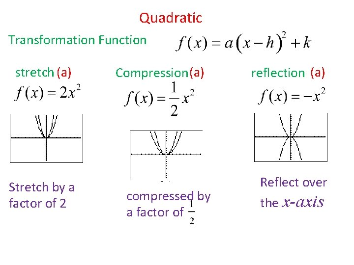 Quadratic Transformation Function stretch (a) Stretch by a factor of 2 Compression (a) compressed