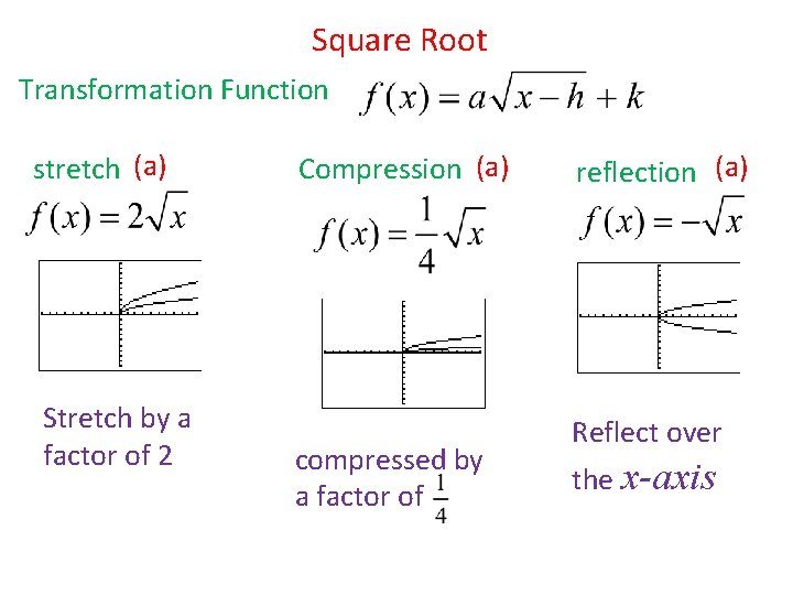 Square Root Transformation Function stretch (a) Stretch by a factor of 2 Compression (a)