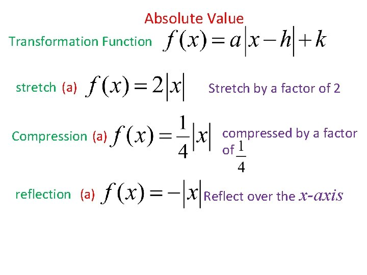 Absolute Value Transformation Function stretch (a) Compression (a) reflection (a) Stretch by a factor