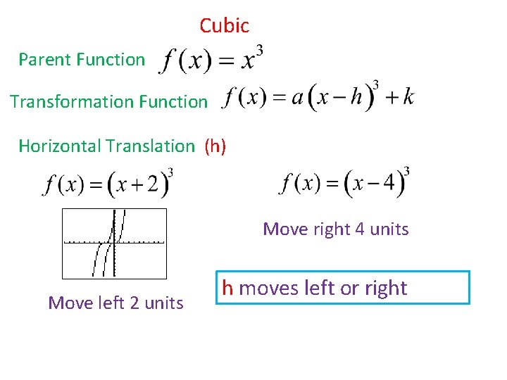 Cubic Parent Function Transformation Function Horizontal Translation (h) Move right 4 units Move left