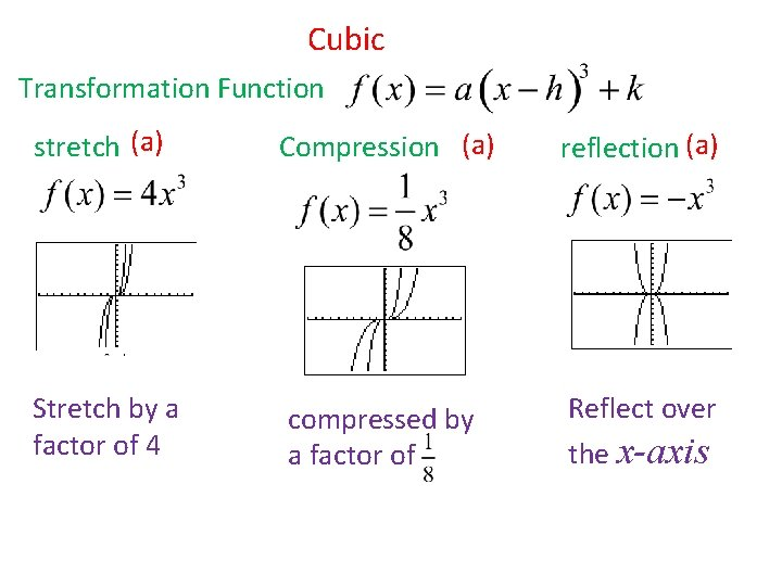Cubic Transformation Function stretch (a) Compression (a) reflection (a) Stretch by a factor of