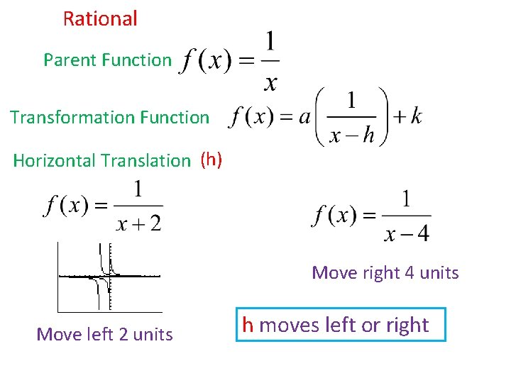 Rational Parent Function Transformation Function Horizontal Translation (h) Move right 4 units Move left