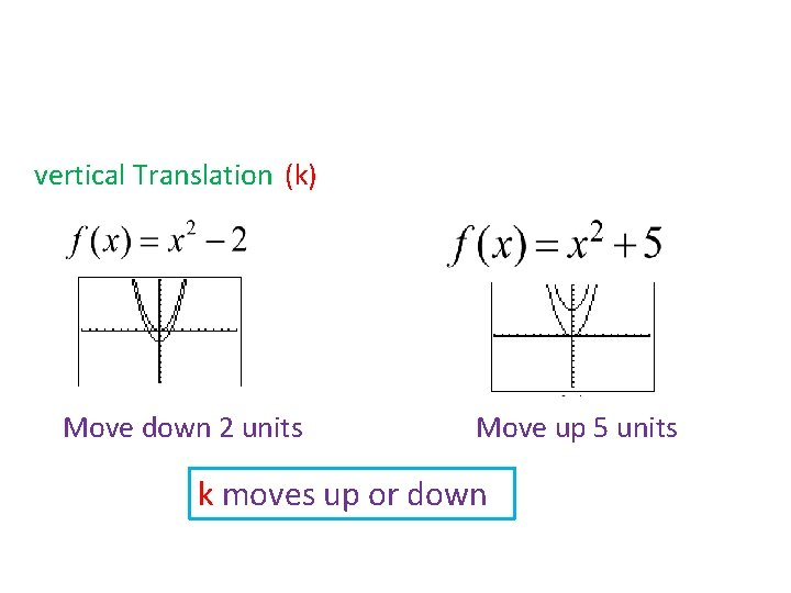 vertical Translation (k) Move down 2 units Move up 5 units k moves up