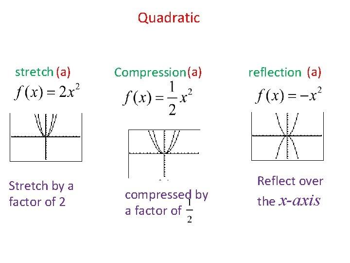 Quadratic stretch (a) Stretch by a factor of 2 Compression (a) compressed by a