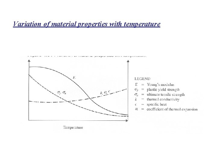 Variation of material properties with temperature