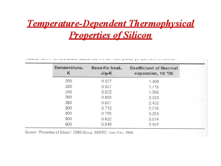 Temperature-Dependent Thermophysical Properties of Silicon