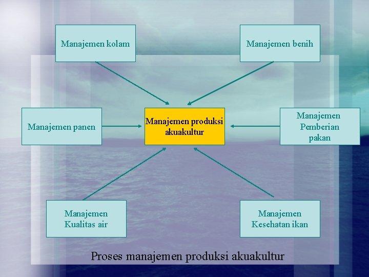 Manajemen kolam Manajemen panen Manajemen Kualitas air Manajemen benih Manajemen Pemberian pakan Manajemen produksi