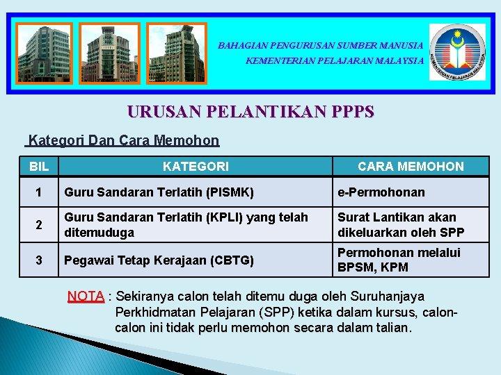 BAHAGIAN PENGURUSAN SUMBER MANUSIA KEMENTERIAN PELAJARAN MALAYSIA URUSAN PELANTIKAN PPPS Kategori Dan Cara Memohon