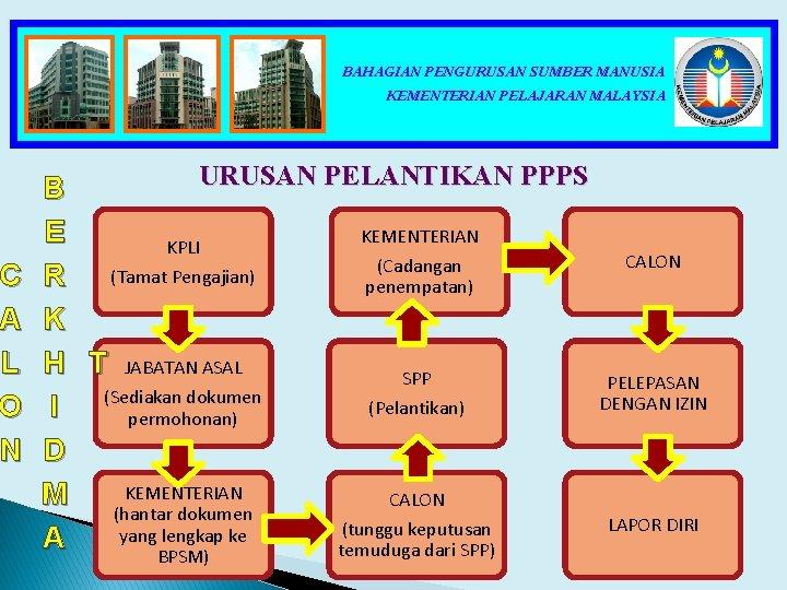 C A L O N BAHAGIAN PENGURUSAN SUMBER MANUSIA KEMENTERIAN PELAJARAN MALAYSIA URUSAN PELANTIKAN