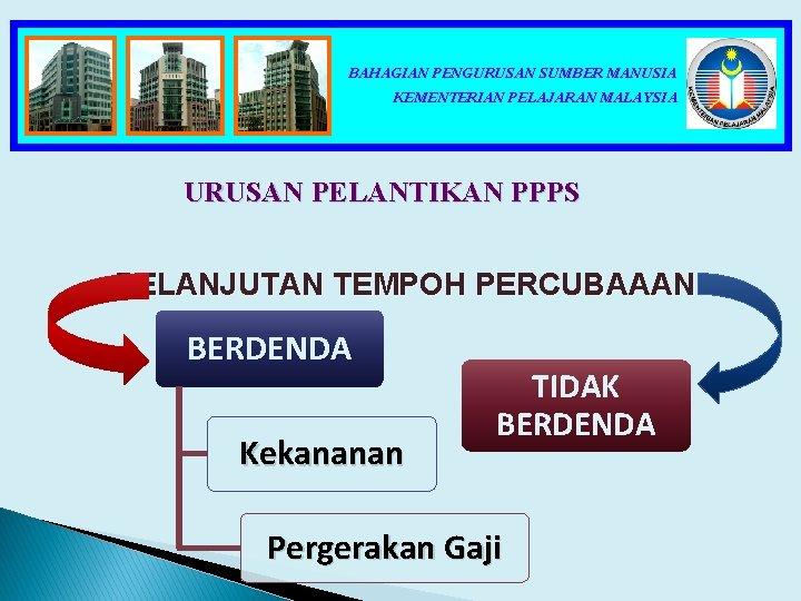 BAHAGIAN PENGURUSAN SUMBER MANUSIA KEMENTERIAN PELAJARAN MALAYSIA URUSAN PELANTIKAN PPPS PELANJUTAN TEMPOH PERCUBAAAN BERDENDA