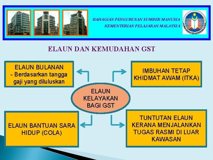 BAHAGIAN PENGURUSAN SUMBER MANUSIA KEMENTERIAN PELAJARAN MALAYSIA ELAUN DAN KEMUDAHAN GST ELAUN BULANAN -