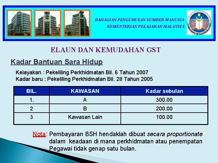 BAHAGIAN PENGURUSAN SUMBER MANUSIA KEMENTERIAN PELAJARAN MALAYSIA ELAUN DAN KEMUDAHAN GST Kadar Bantuan Sara