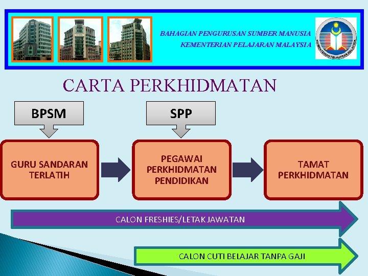 BAHAGIAN PENGURUSAN SUMBER MANUSIA KEMENTERIAN PELAJARAN MALAYSIA CARTA PERKHIDMATAN BPSM SPP GURU SANDARAN TERLATIH