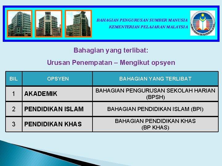 BAHAGIAN PENGURUSAN SUMBER MANUSIA KEMENTERIAN PELAJARAN MALAYSIA Bahagian yang terlibat: Urusan Penempatan – Mengikut