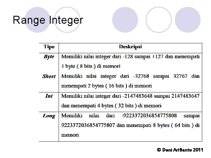 Range Integer © Deni Arifianto 2011
