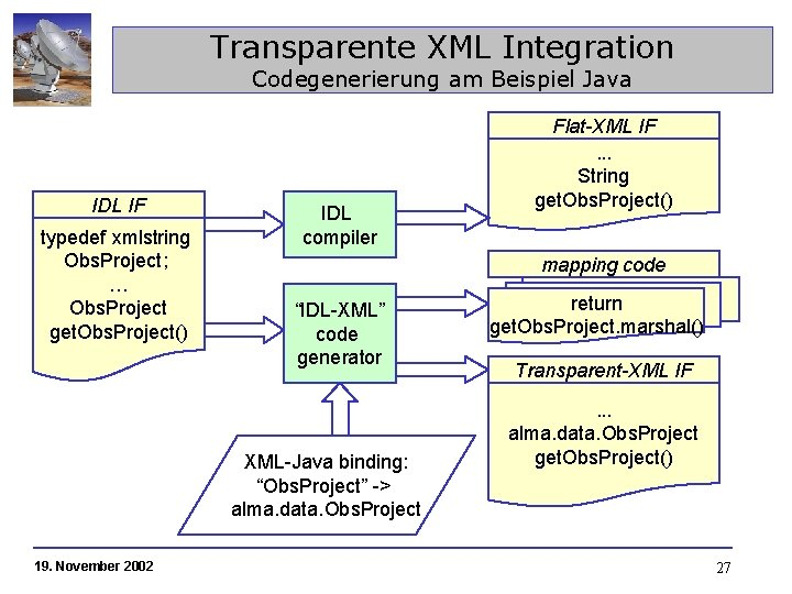 Transparente XML Integration Codegenerierung am Beispiel Java IDL IF typedef xmlstring Obs. Project; …