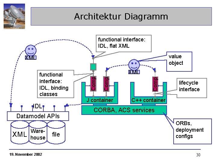 Architektur Diagramm functional interface: IDL, flat XML value object XML IDL Datamodel APIs XML