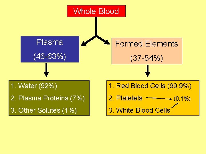 Whole Blood Plasma Formed Elements (46 -63%) (37 -54%) 1. Water (92%) 1. Red