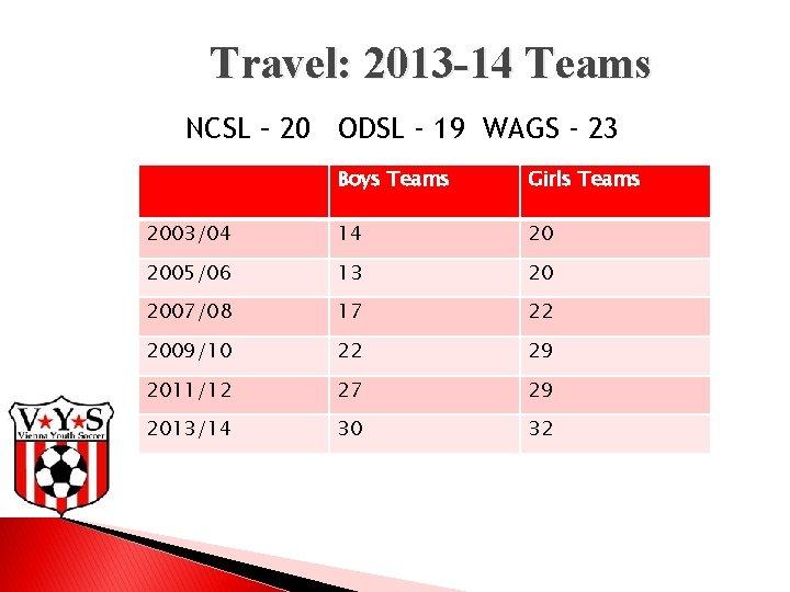 Travel: 2013 -14 Teams NCSL – 20 ODSL - 19 WAGS - 23 Boys