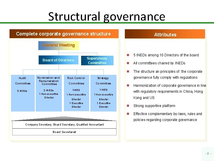 Structural governance Complete corporate governance structure Attributes General Meeting Board of Directors Audit Committee
