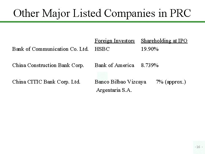 Other Major Listed Companies in PRC Bank of Communication Co. Ltd. Foreign Investors HSBC