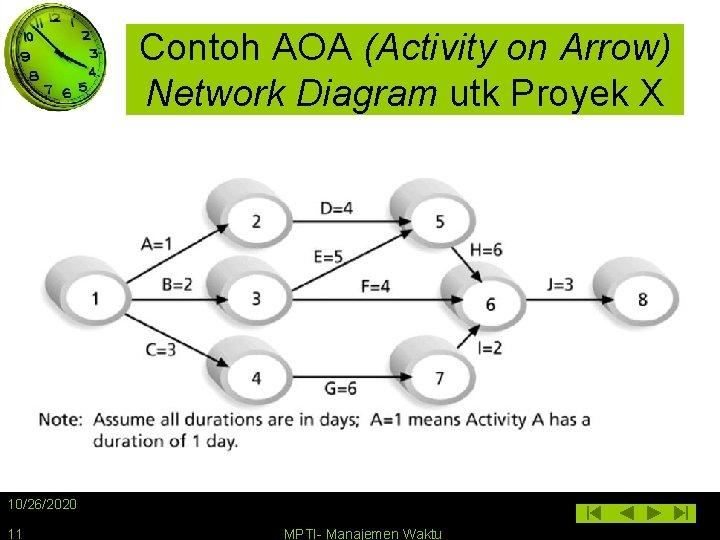 Contoh AOA (Activity on Arrow) Network Diagram utk Proyek X 10/26/2020 11 MPTI- Manajemen