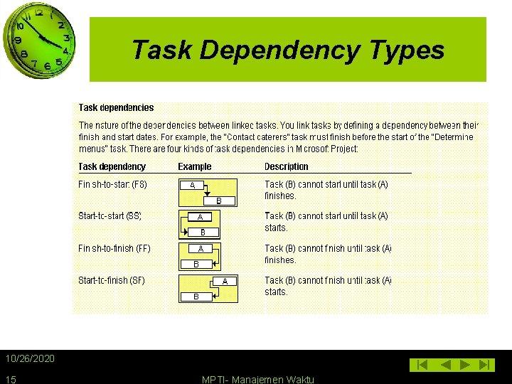 Task Dependency Types 10/26/2020 15 MPTI- Manajemen Waktu