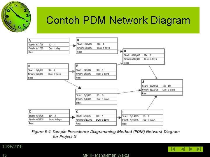 Contoh PDM Network Diagram 10/26/2020 16 MPTI- Manajemen Waktu