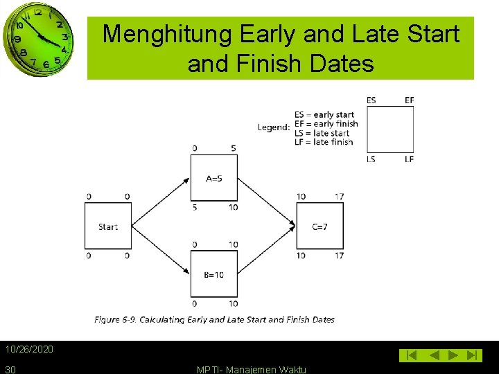 Menghitung Early and Late Start and Finish Dates 10/26/2020 30 MPTI- Manajemen Waktu