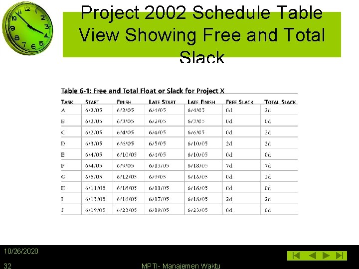 Project 2002 Schedule Table View Showing Free and Total Slack 10/26/2020 32 MPTI- Manajemen
