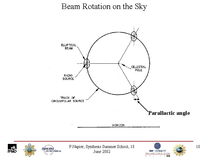 Beam Rotation on the Sky Parallactic angle P. Napier, Synthesis Summer School, 18 June