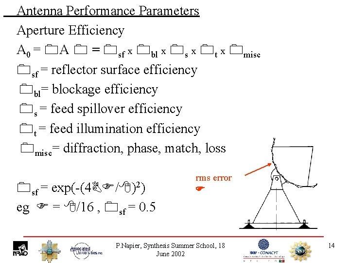 Antenna Performance Parameters Aperture Efficiency A 0 = A = sf x bl x