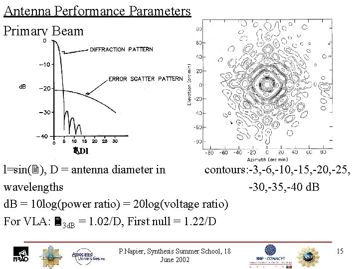 Antenna Performance Parameters Primary Beam Dl l=sin( ), D = antenna diameter in contours: