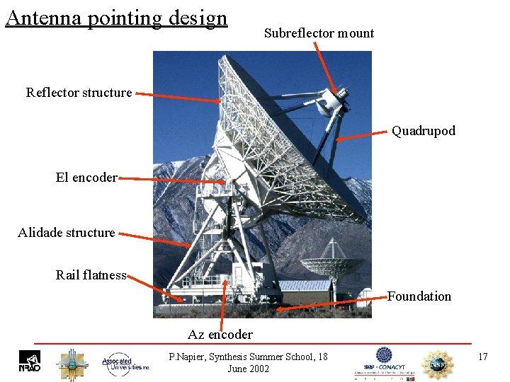 Antenna pointing design Subreflector mount Reflector structure Quadrupod El encoder Alidade structure Rail flatness