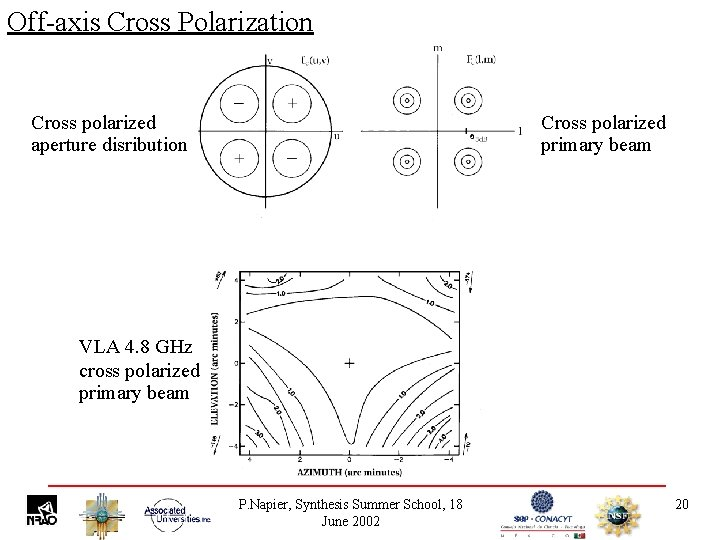 Off-axis Cross Polarization Cross polarized aperture disribution Cross polarized primary beam VLA 4. 8