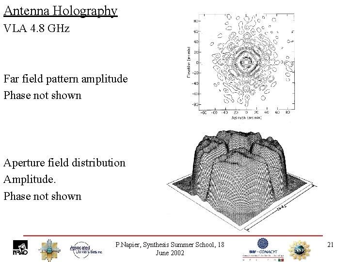 Antenna Holography VLA 4. 8 GHz Far field pattern amplitude Phase not shown Aperture