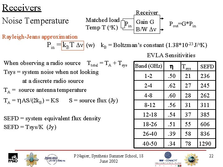 Receivers Noise Temperature Matched load Pin Temp T (o. K) Rayleigh-Jeans approximation Pin =