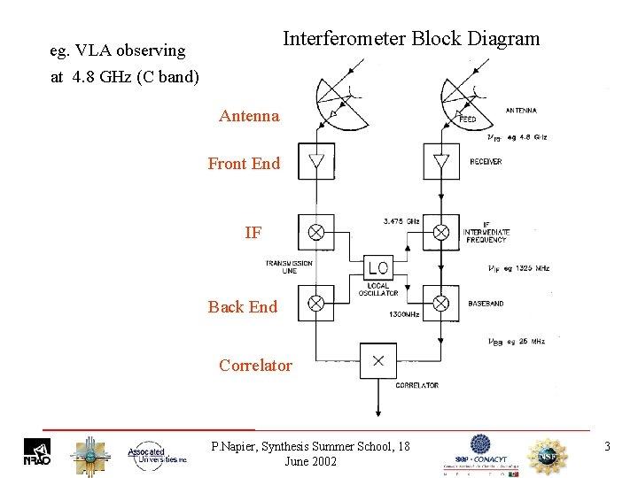 Interferometer Block Diagram eg. VLA observing at 4. 8 GHz (C band) Antenna Front