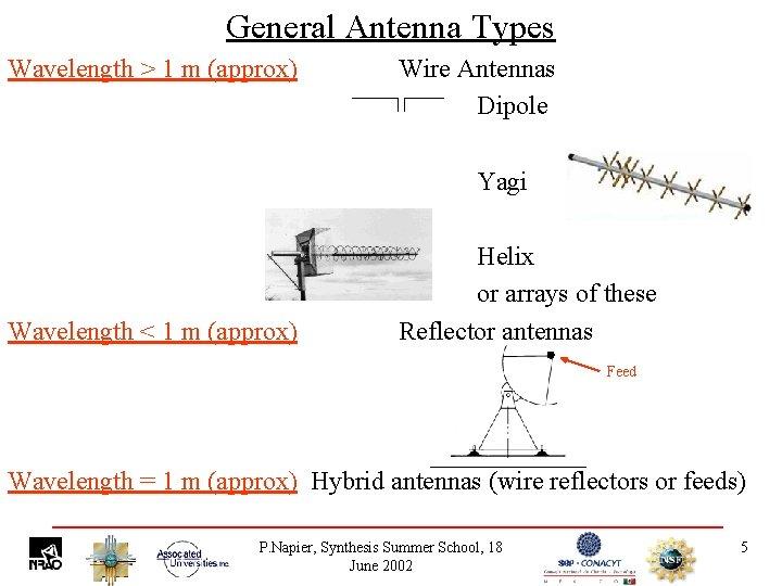 General Antenna Types Wavelength > 1 m (approx) Wire Antennas Dipole Yagi Wavelength <