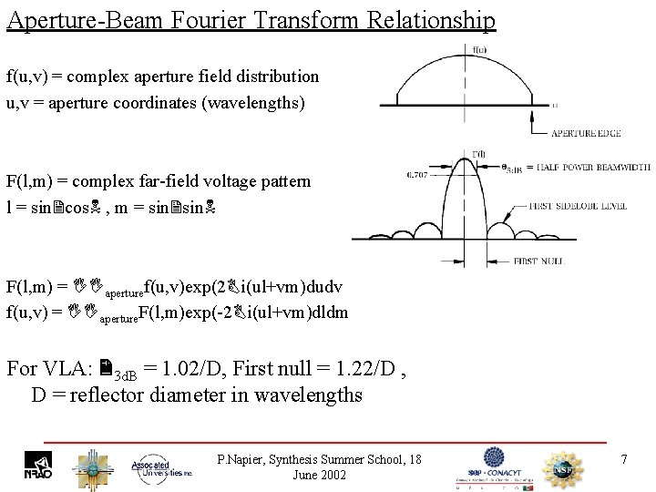Aperture-Beam Fourier Transform Relationship f(u, v) = complex aperture field distribution u, v =