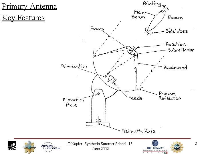 Primary Antenna Key Features P. Napier, Synthesis Summer School, 18 June 2002 8