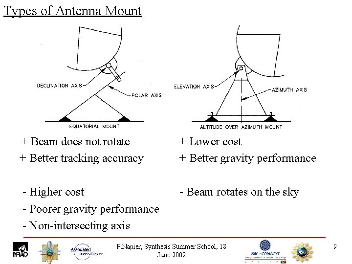 Types of Antenna Mount + Beam does not rotate + Better tracking accuracy +