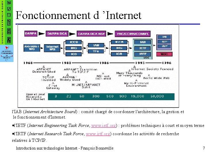Fonctionnement d 'Internet l'IAB (Internet Architecture Board) : comité chargé de coordonner l'architecture, la