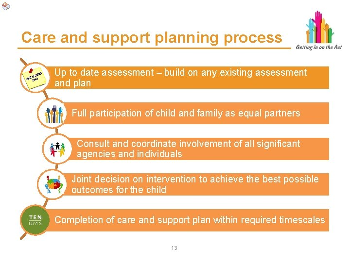 Care and support planning process Up to date assessment – build on any existing