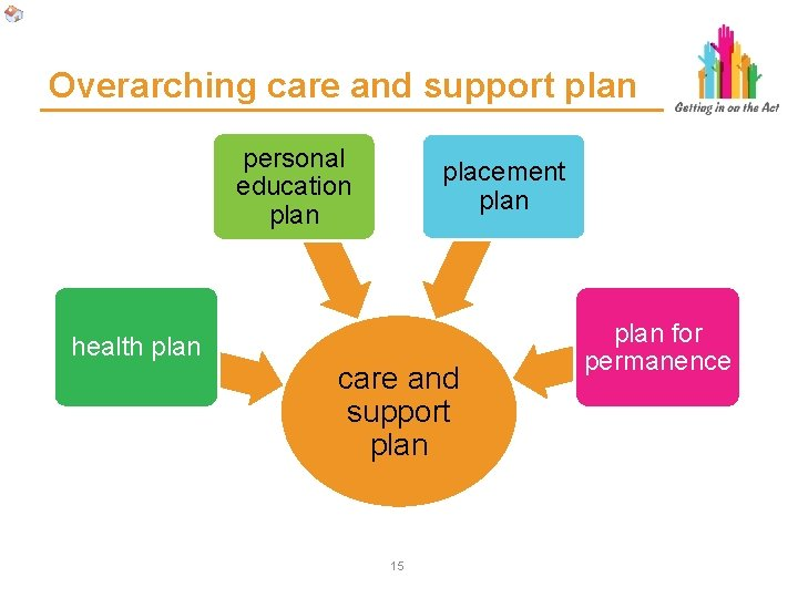 Overarching care and support plan personal education plan health plan placement plan care and