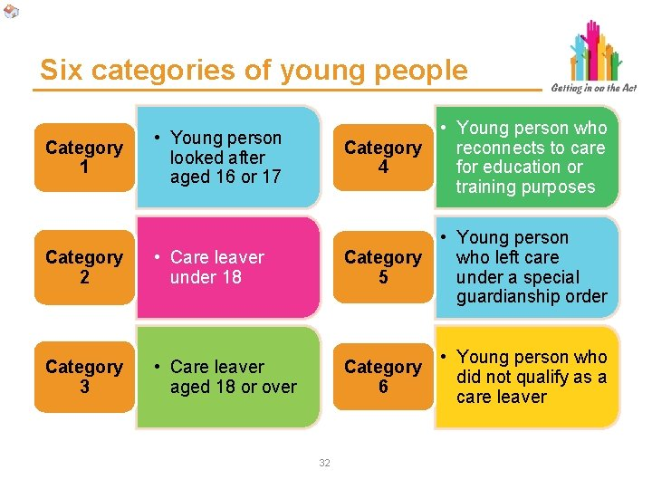 Six categories of young people • Young person looked after aged 16 or 17