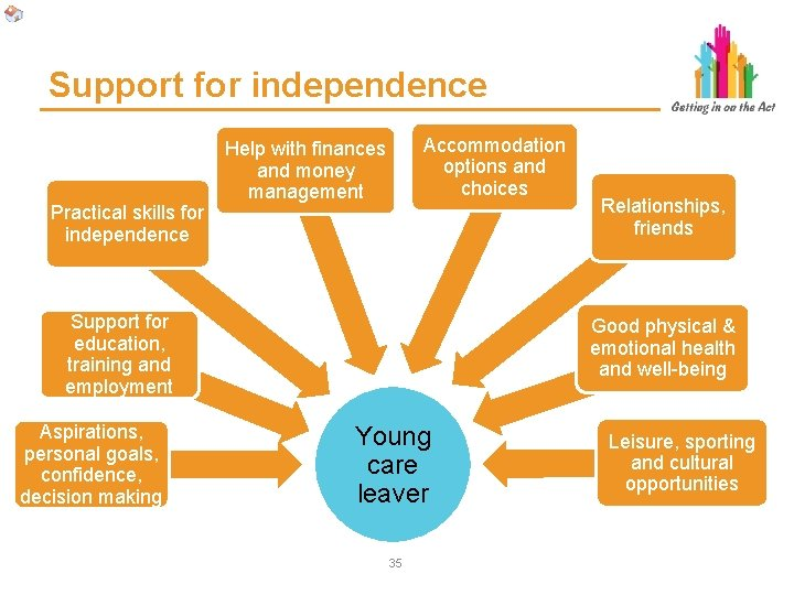 Support for independence Practical skills for independence Accommodation options and choices Help with finances