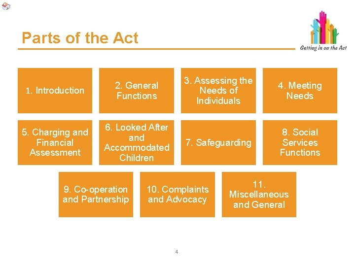 Parts of the Act 1. Introduction 2. General Functions 5. Charging and Financial Assessment